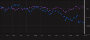 Athens_vs_DAX_one_year bloomberg