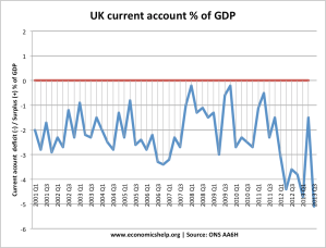 current-account-quarterly-2000-2012