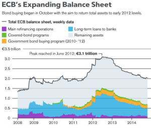 ECB Balance Sheet - Bloomberg