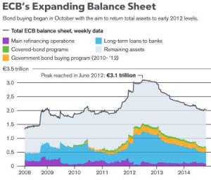 ECB Balance Sheet - Bloomberg
