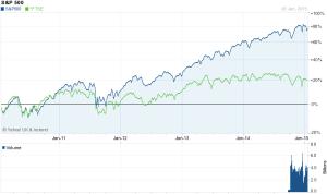 SPX vs FTSE 5yr