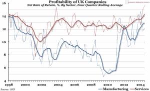 UK_Company_profitability_-_ERC