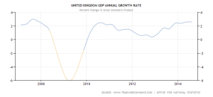 united-kingdom-gdp-growth-annual 2007-2014