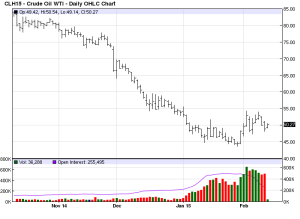 4month Mar15 WTI