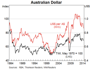 AUD_effective_and_AUDUSD_-_RBA