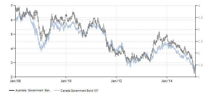 Forexpros euro zloty