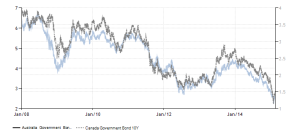 australia-canada-government-bond-yield
