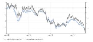australia-canada-government-bond-yield