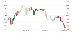 australia-currency