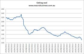 Australian Coal Price - Macro Business 2012 - 2014