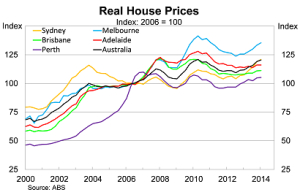 Australian House Prices 2006 - 2014