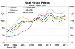 Australian House Prices 2006 - 2014