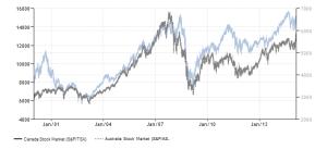 canada australian -stock-market 2000-2015