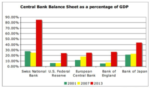 Central Bank Balance-of-percentage-GDP - source SNB