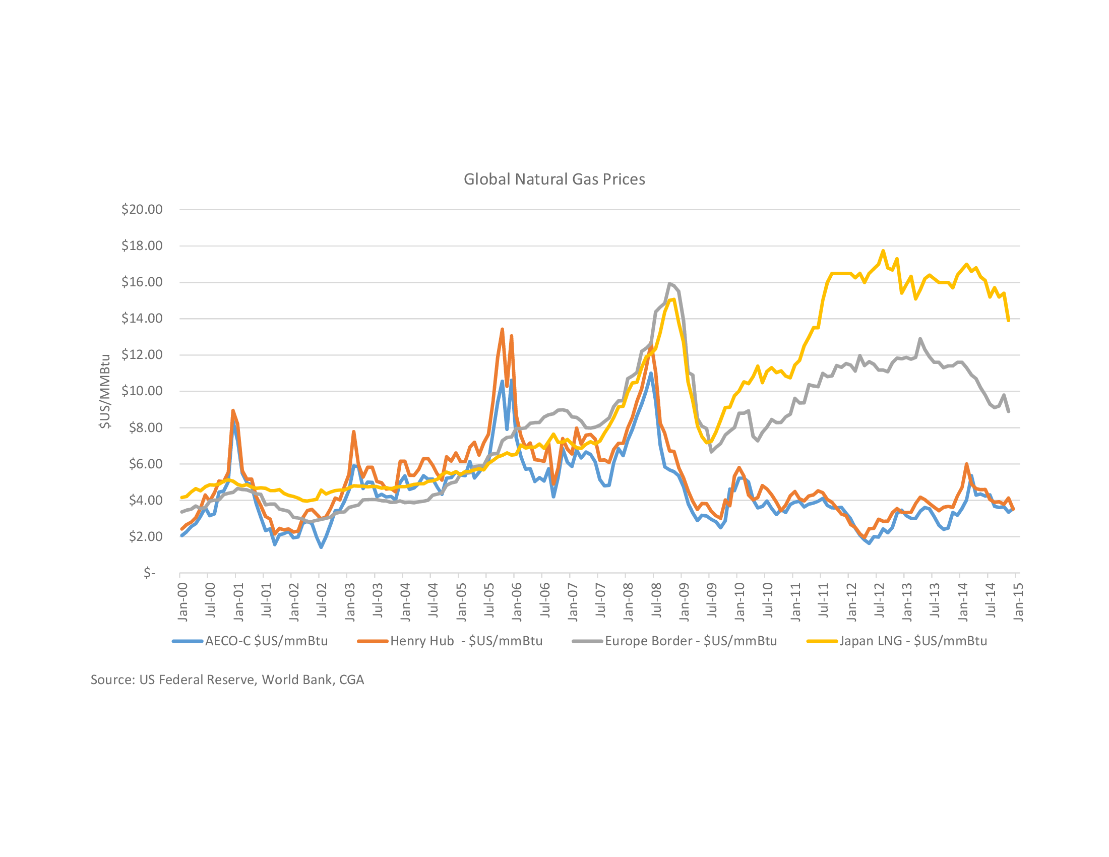 Natural Gas Prices Australia
