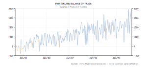 switzerland-balance-of-trade