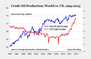 US_vs_world_Oil_production