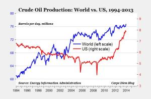 US_vs_world_Oil_production