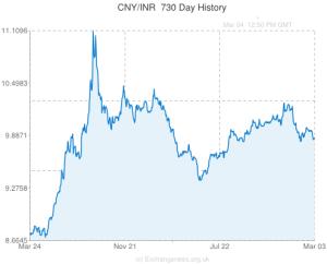 CNY-INR-2 yr