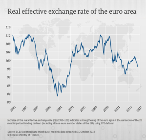 Euro_Effective_Excahnge_Rate_-_ECB_1993_-_2015