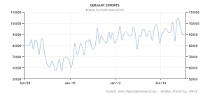 germany-exports 2008-2015