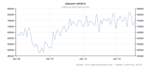 germany-imports 2008-2015