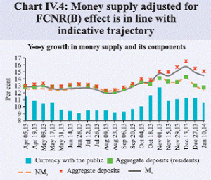 India_Money_supply