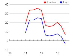 NHB - Price Data