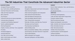 Americas Advance Industries - Brookings