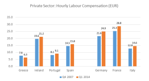 Average Hourly Earnings - Eurostat