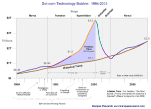 dot-com-bubble