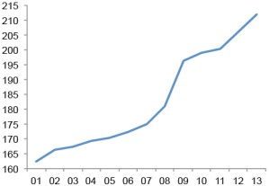 Global Debt to GDP