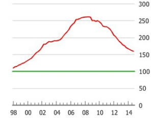Greek_House_Price_index_-_1999-2015