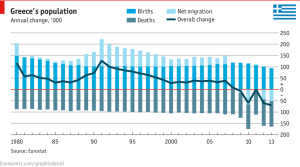 Net migration from Greece