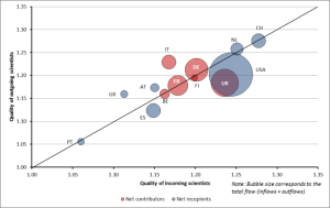 Quality of Scientists - OECD