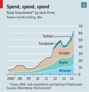 Tech spend - Economist