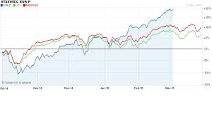 Tech stocks 6 months