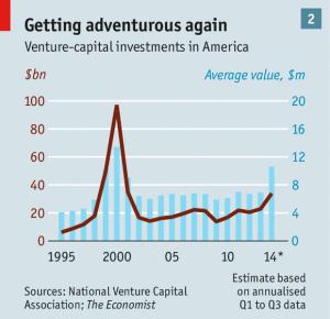 VC in US - Economist