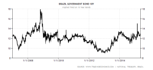 brazil-government-bond-yield
