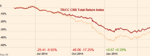 GSCI and CRB 1 yr