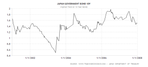 japan-government-bond-yield 2001-2007