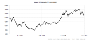 japan-stock-market 2001-2007