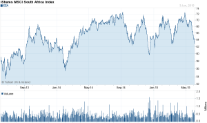 iShares MSCI South Africa