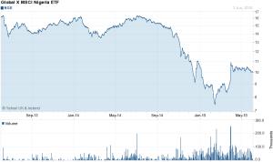 NGE 2 yr chart