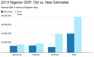 Nigeria GDP estimate
