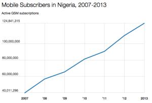 Nigeria mobile subsribers