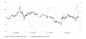south-africa-nigeria government-bond-yield
