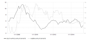 south-africa-nigeria inflation-cpi