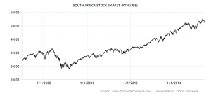 south-africa-stock-market