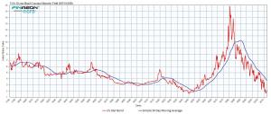 US 10 yr Bond Yield Global Financial Data